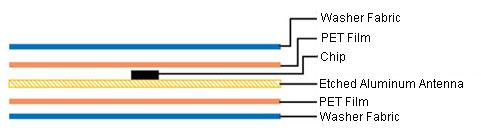 UHF Washable Label structure
